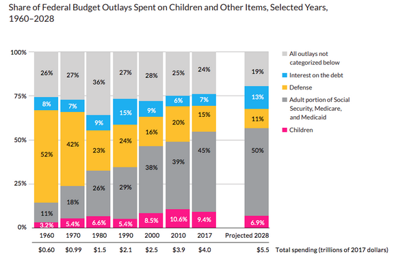 "From a new report by the Urban Institute: ""By 2020, the federal government is projected to spend more on interest payments on the debt than on children."" Source:  Urban Institute"