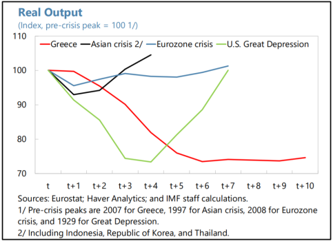 In another instance of news from places we usually don't pay attention to, Greece is going through something that, in today's style, should probably be called The Meg Depression. Via  Adam Tooze . Source: IMF, and  this blog post .