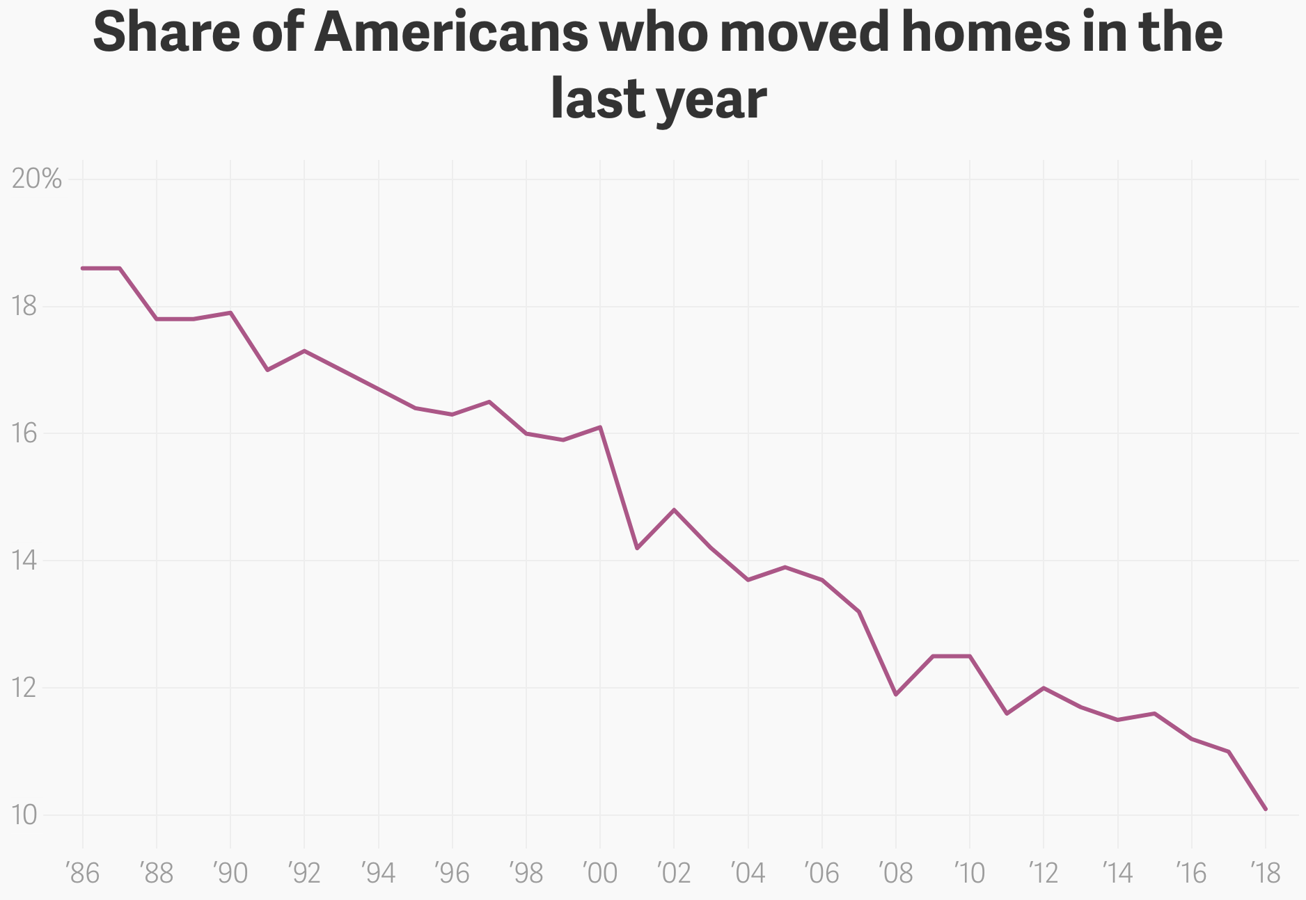 Very  relevant to the inequality conversation, and whether people should  move, here's new data from the US Census on the cratering rates of  Americans moving geographically. This remains to me one of the great  mysteries of the current US economy. Source:  Quartz