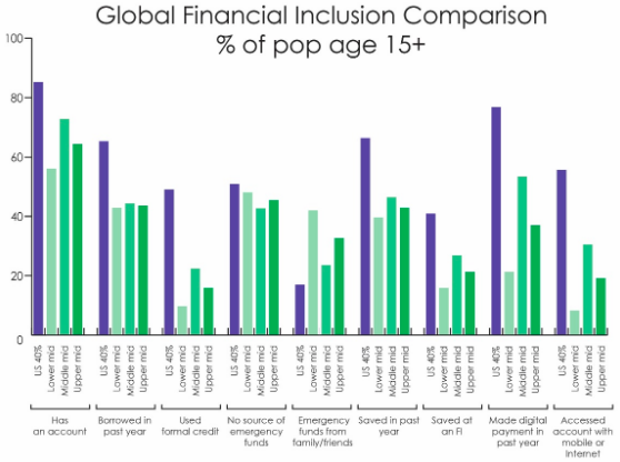 Global Financial Inclusion.png