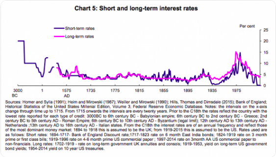 "Historical context really does change perspective, as Matt Yglesias suggests that too many of today's policymakers ""spent their formative years in a period of anomalously high interest rates."" Though I would argue that the long term perspective also means that short-term rates really are concerningly anomalous. Via  Matt Yglesias ."