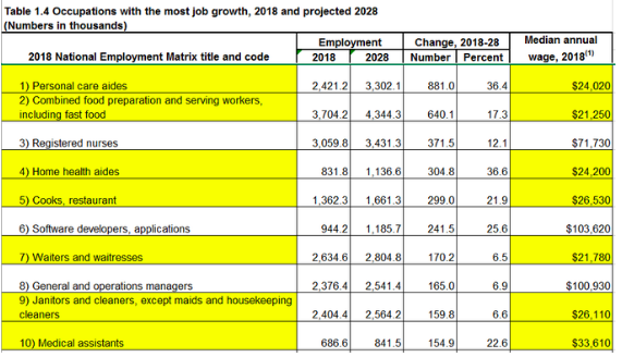 On the Great Convergence and Corrupted Economy topics, here's data from the most recent Bureau of Labor Statistics data on project job growth in the US. As pointed out by  Heather Long , seven of the 10 jobs projected to grow the most in the US in the next 10 years pay less than $34,000 a year, and 6 of them less than $27,000 per year. Source:  BLS  .