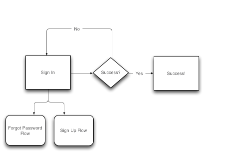 Task flows help you understand which screens need to exist and how a user might experience them.