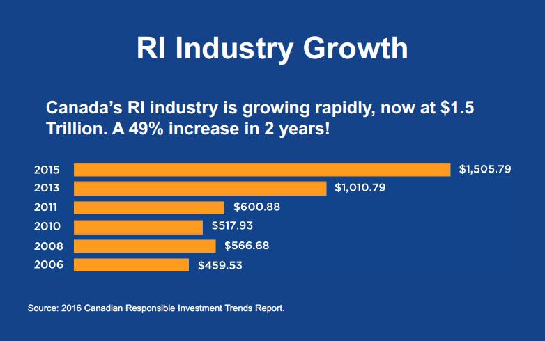 RIA Canada Stats Responsible Investments