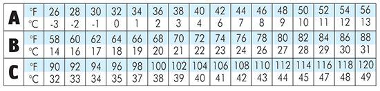 16 Level Vertical Chart