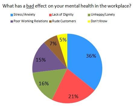 Work Survey Chart - Bad Effect.jpg