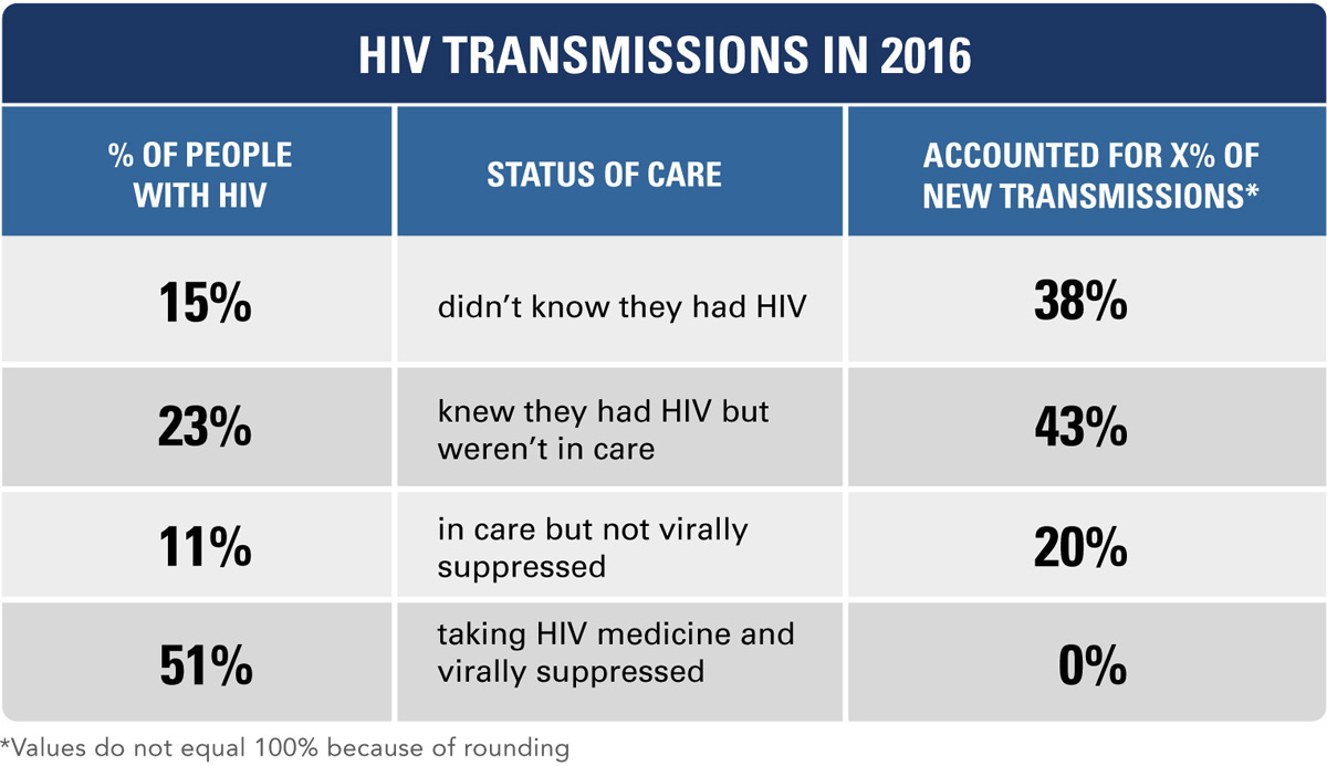 HIV Treatment Can Prevent Transmission