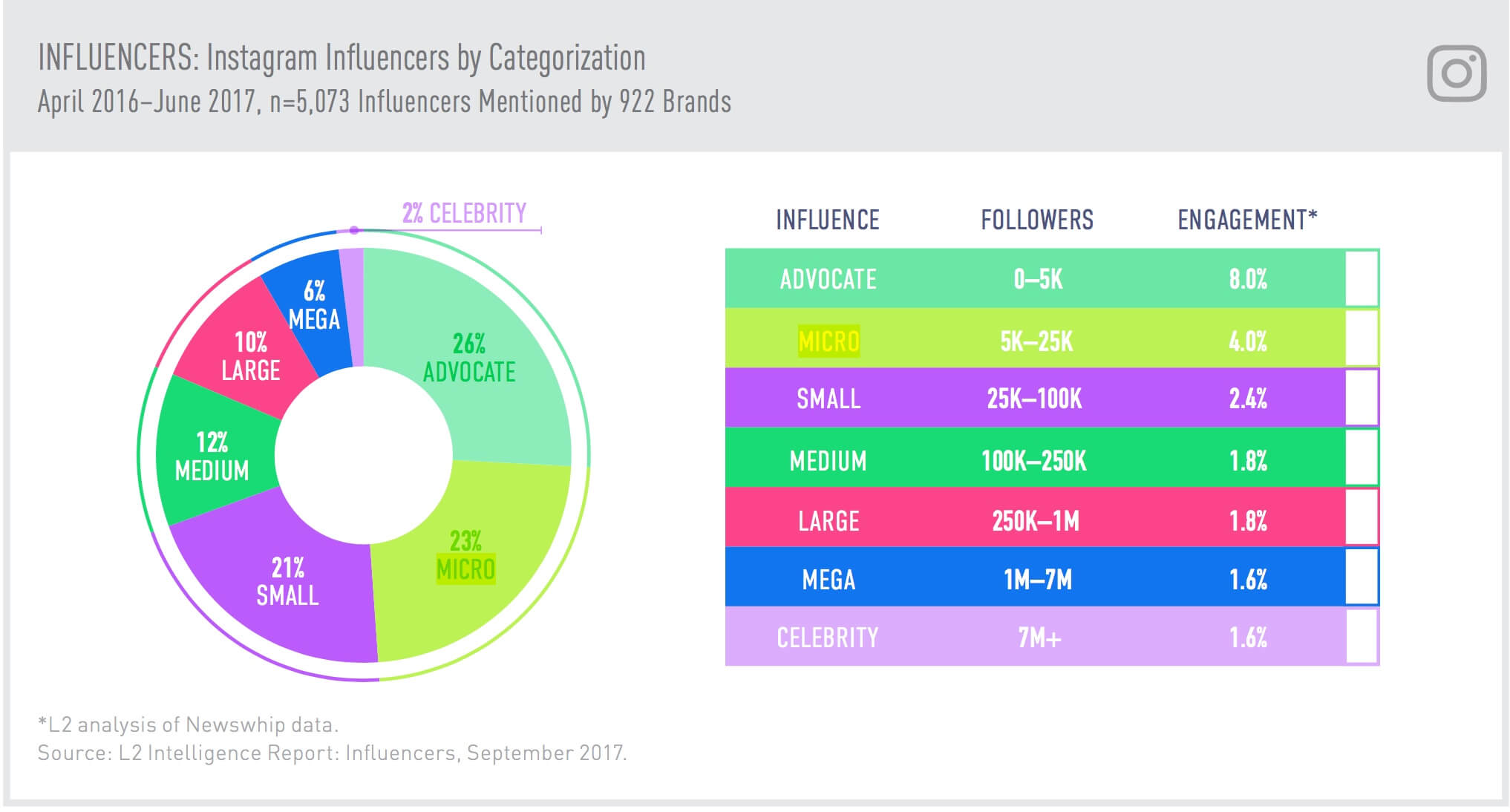 influencers-engagement-rate-2017-instagram-2.jpg