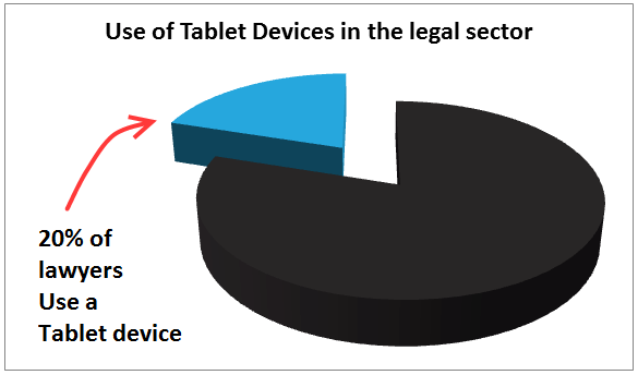 Lawyers use of the ipad