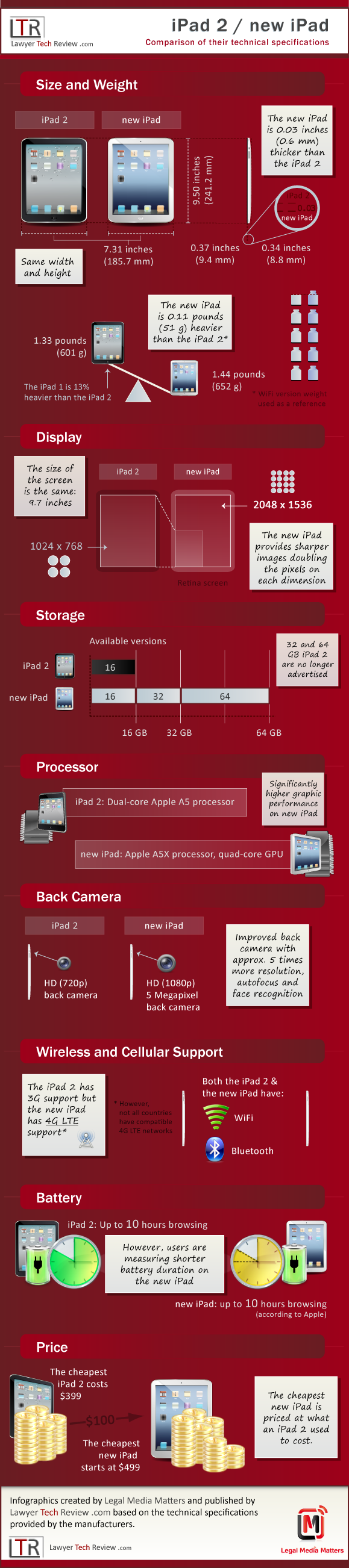 iPad-2-vs-new-iPad-3-comparison-infographic.png