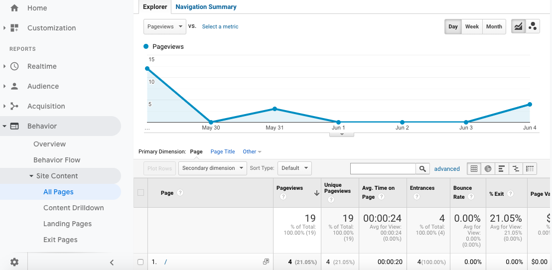 Google-Analytics-site-pages.png