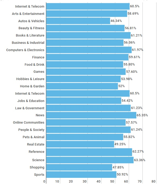 Bounce-rate-by-industry.png