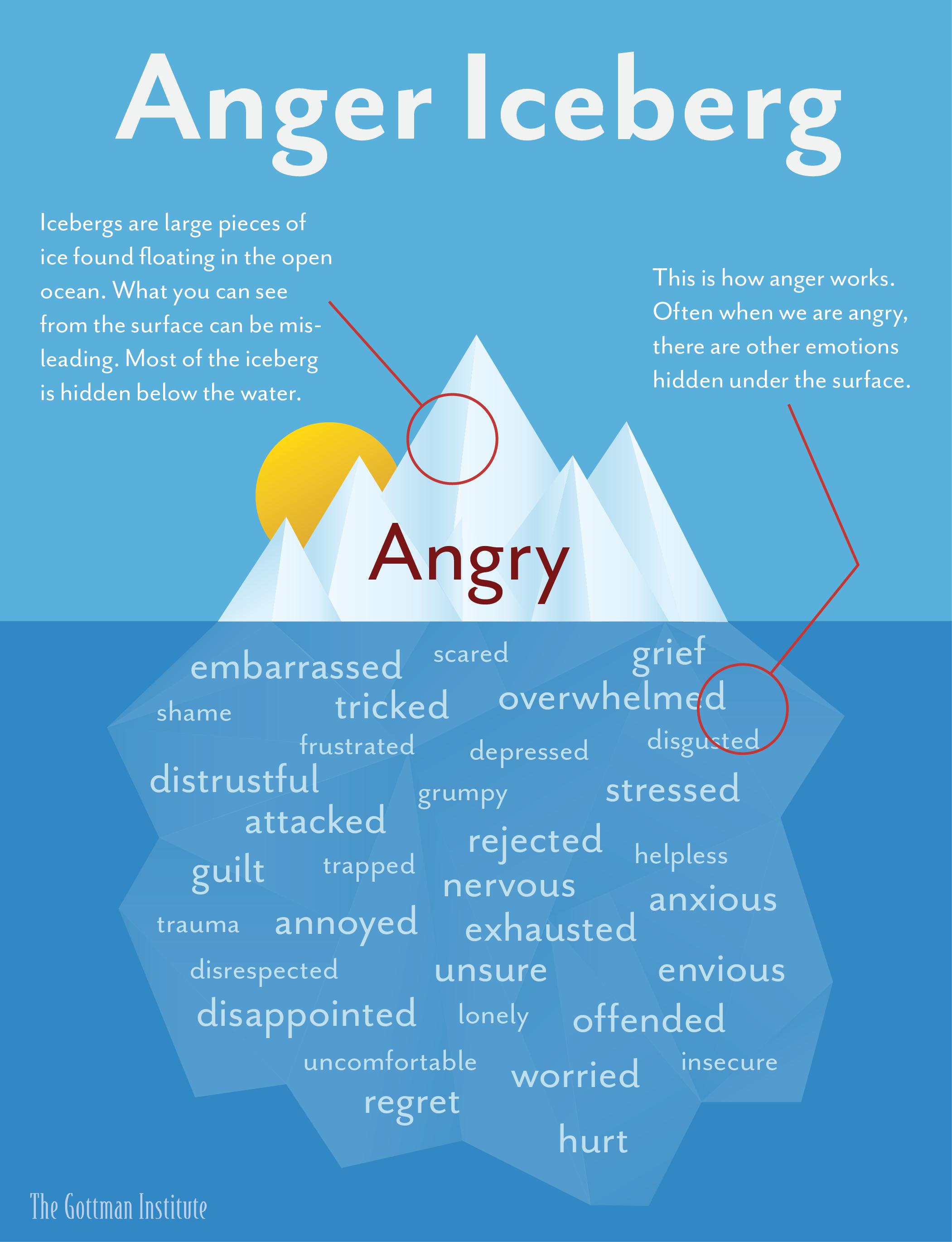Anger-Iceberg-1.png