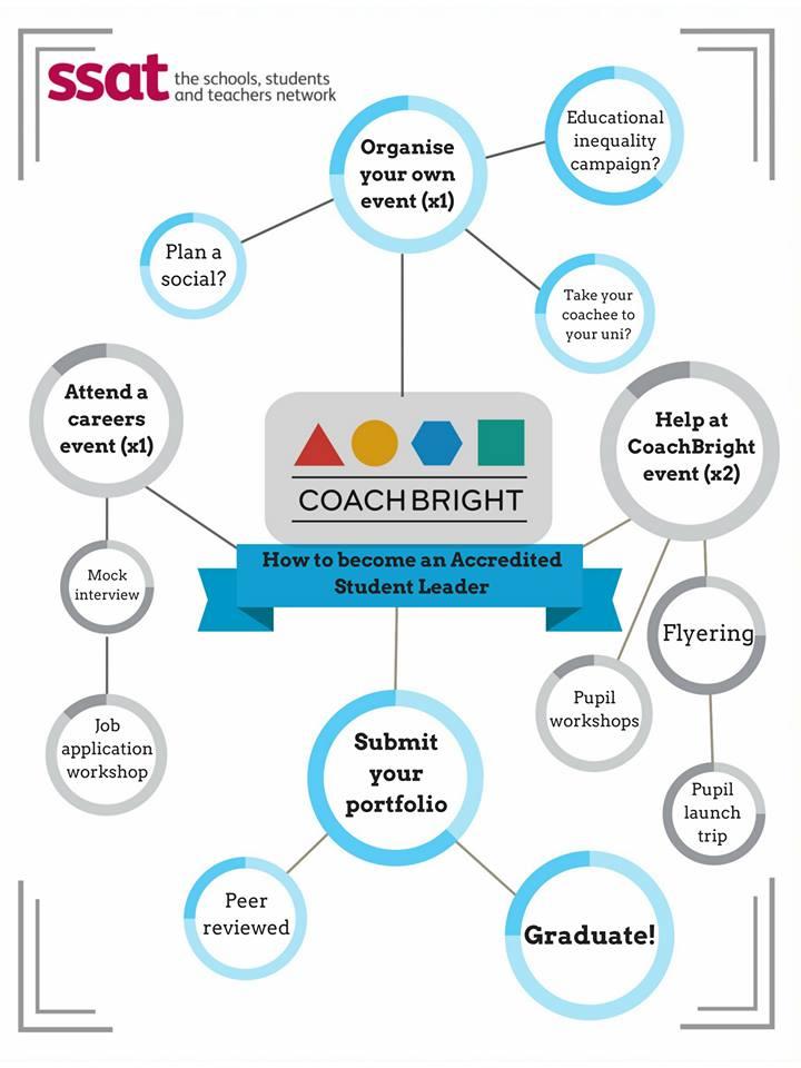 CoachBright SLA SSAT
