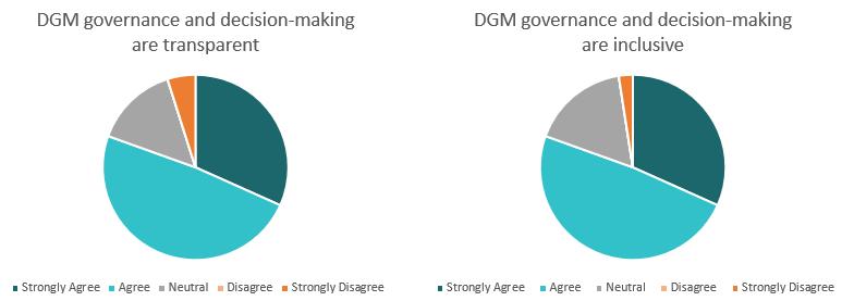 DGM-chart-transparent-inclusive.PNG