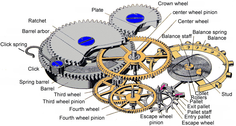 That's just a  standard  movement. They only get more complicated from here. Image from horologist.com