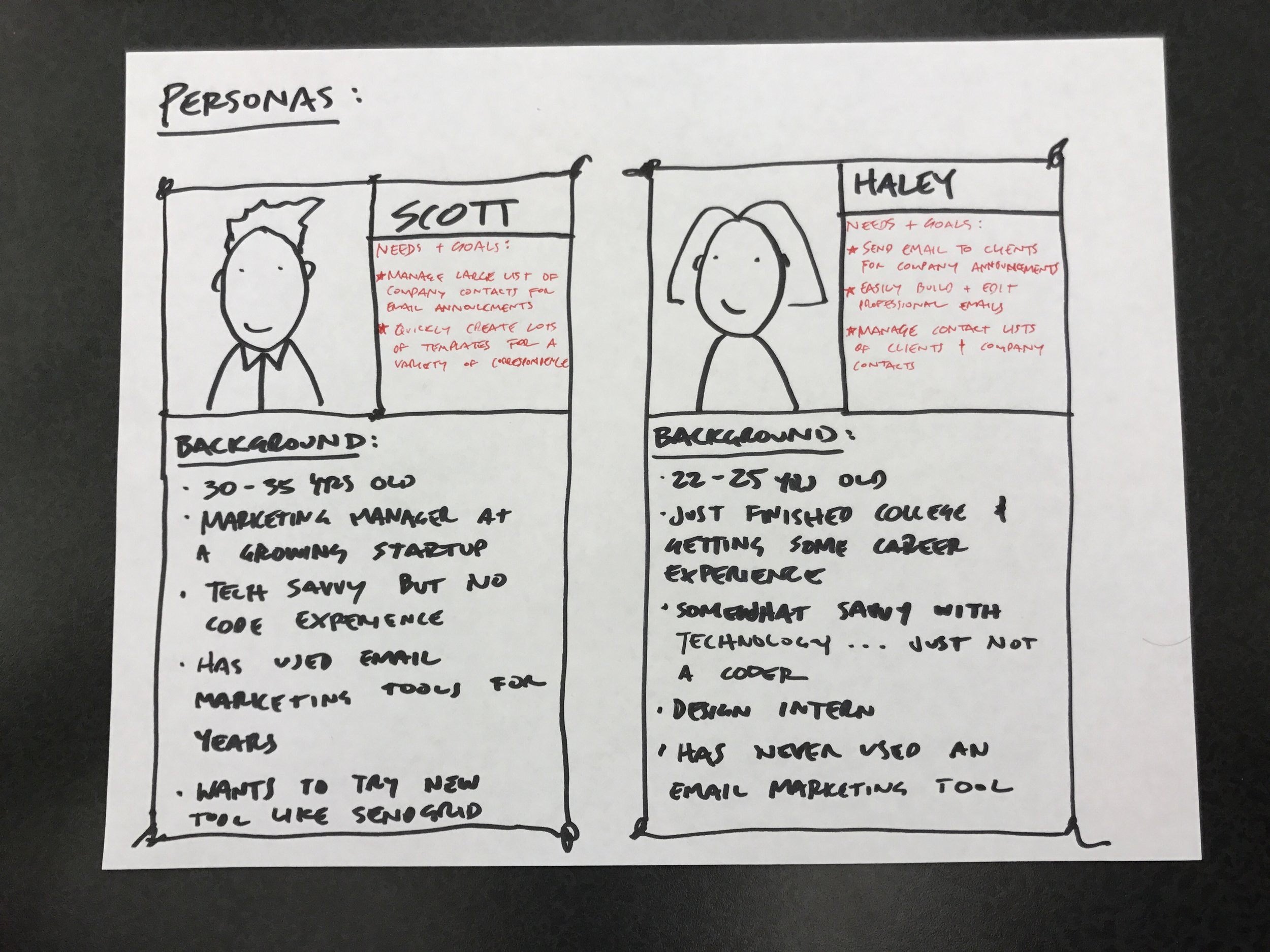 PERSONAS: Gives me some context to work from in order to ground my solutions to the customer.