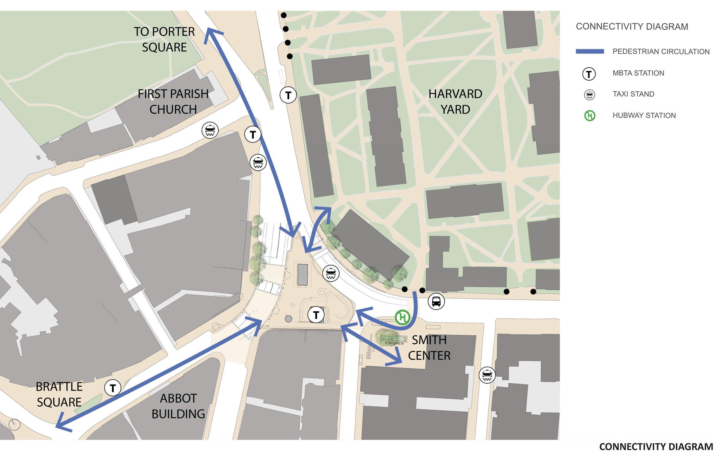 Harvard Square Plaza Connectivity Diagram (Halvorson Design)