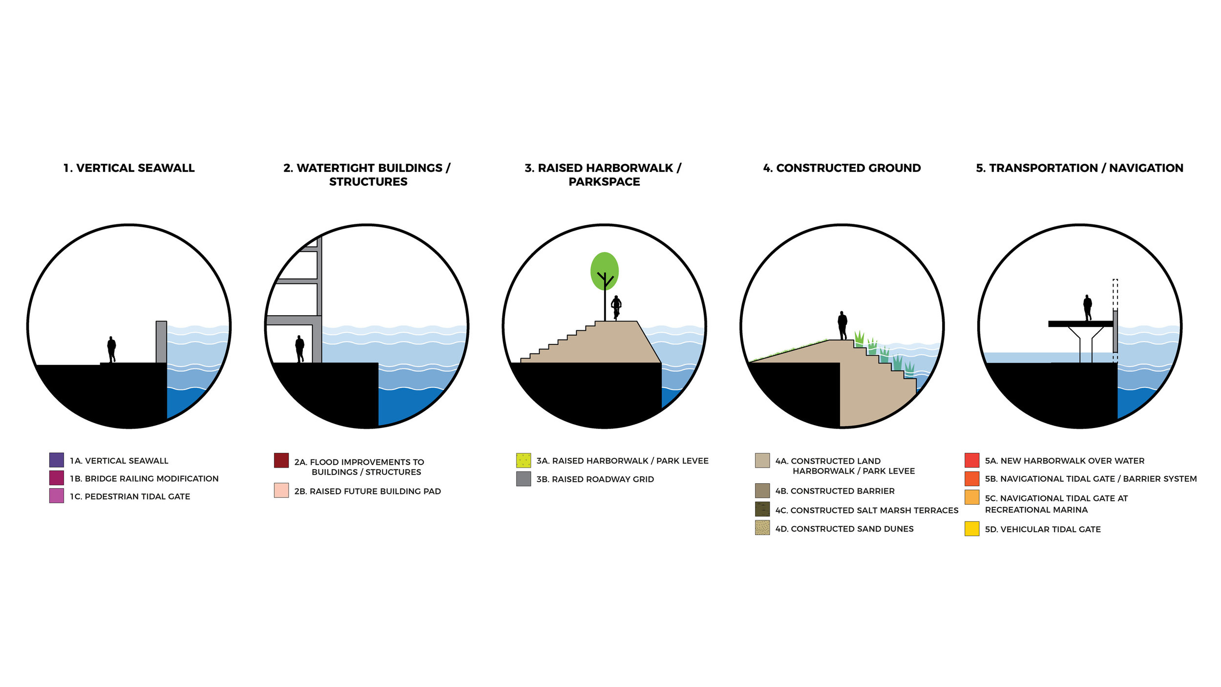 Climate Ready South Boston Probable Flood Toolkit (Halvorson Design)