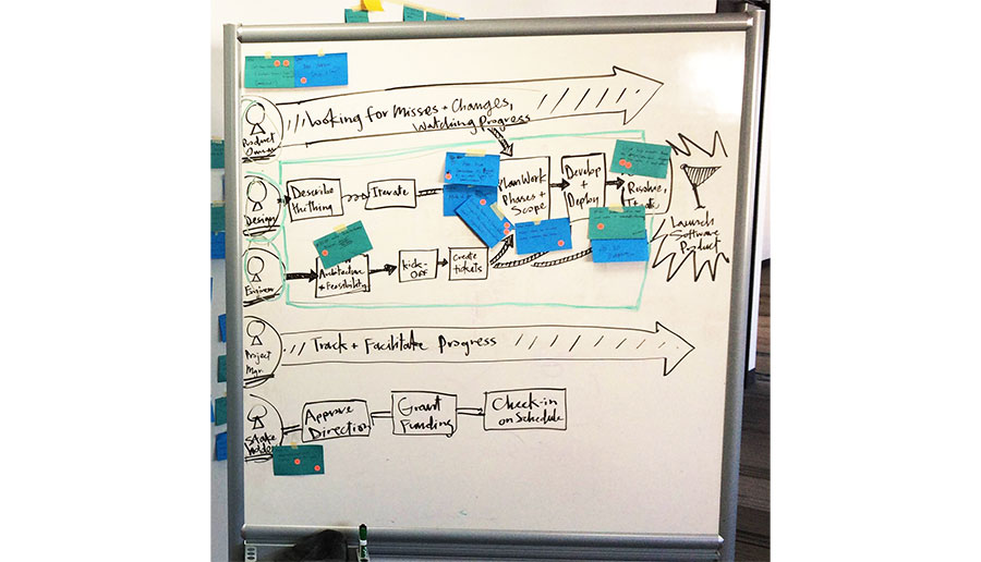 Map the problem space to uncover hidden opportunities.