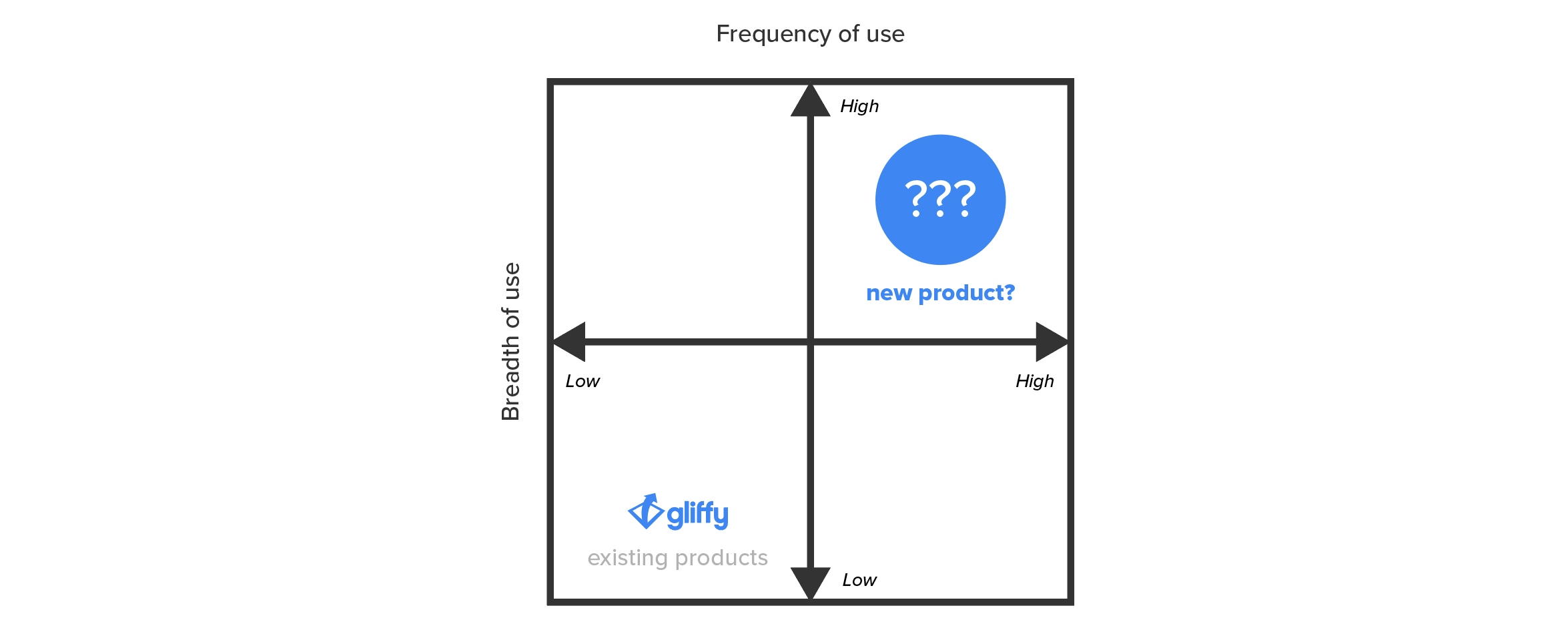 How might we expand our product line-up, add value to existing customers, and increase product usage with a new Gliffy product?