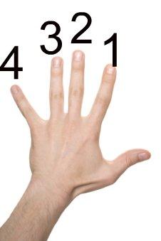 Violin Fingering