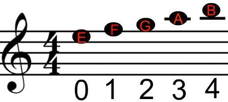 e-string-violin-fingerings