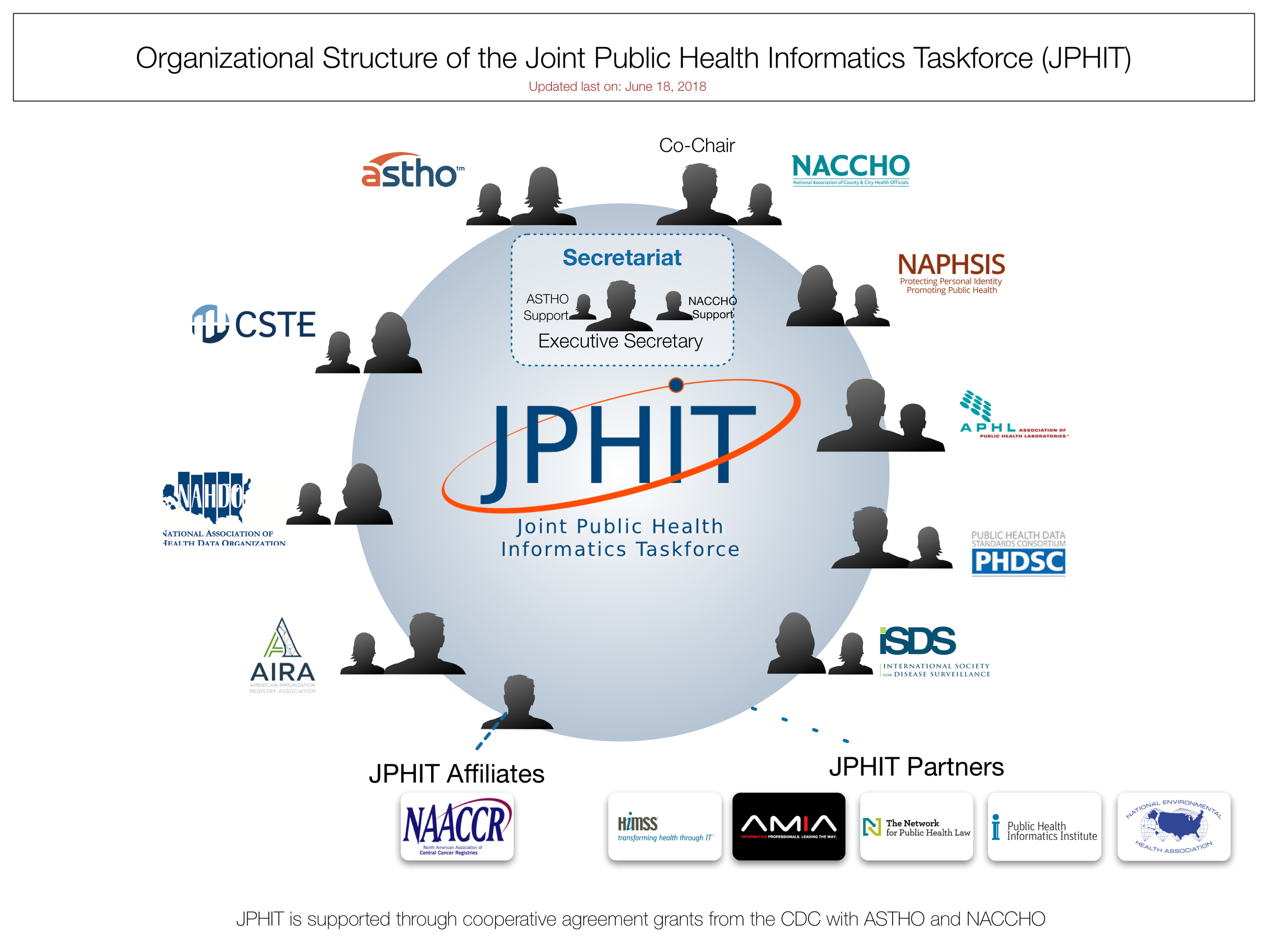 The organizational structure of the Joint Public Health Informatics Taskforce (June 2018).