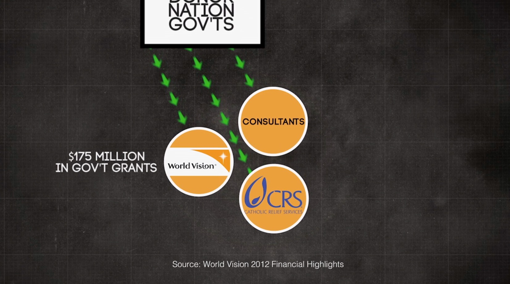 """Many people are unaware of how much government money """"non-governmental""""organizations like World Vision receive."""