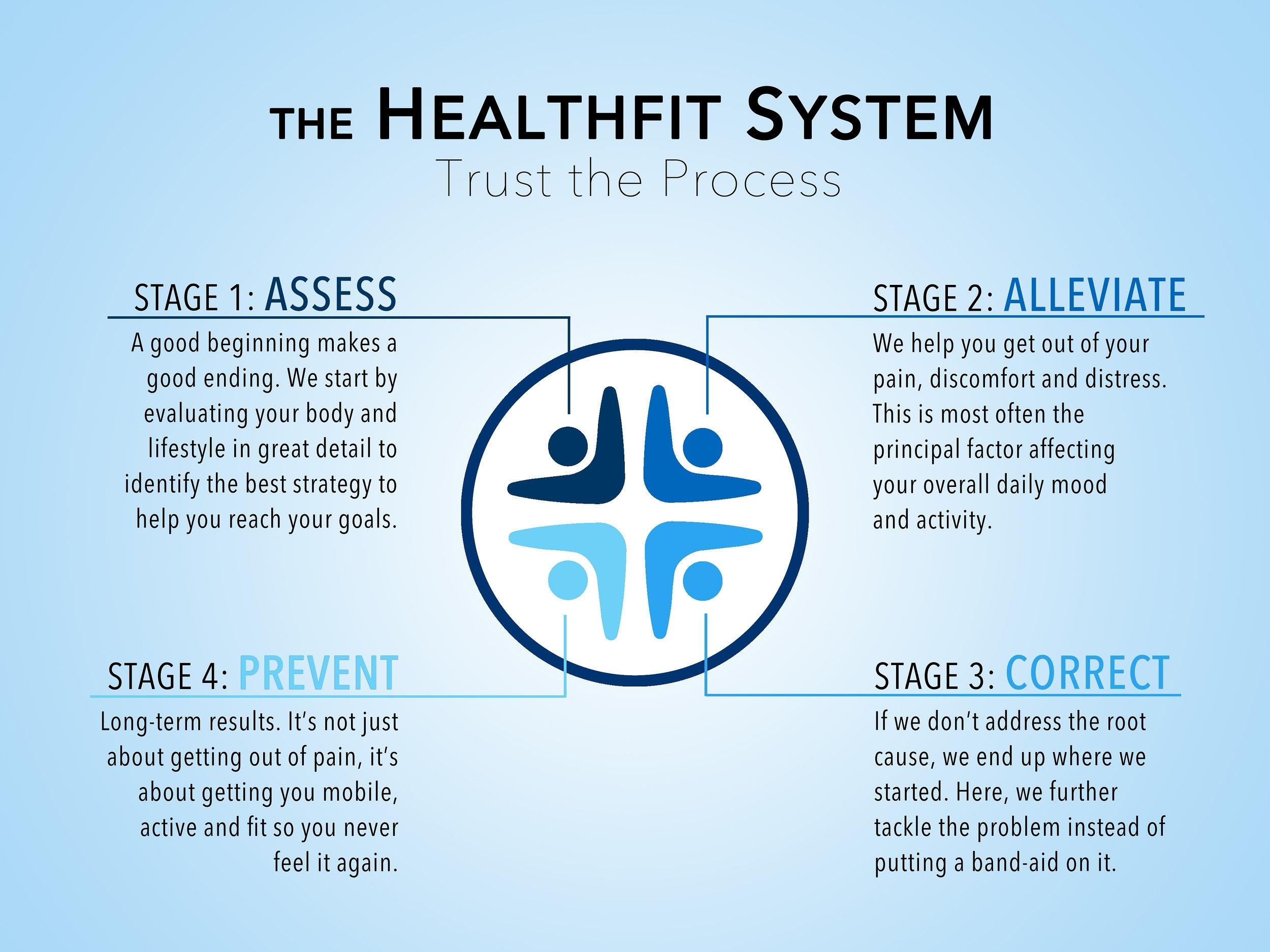 HealthFit System_v2_Final.jpg