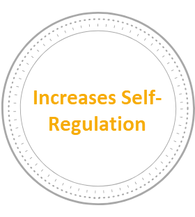 - Self-regulation is our ability to self-soothe, whether it is emotionally, behaviorally or cognitively. It is an important skill to develop as it influences one's ability to calm themselves down or cheer themselves up. Yoga has been found to increase our capacity to self-regulate.