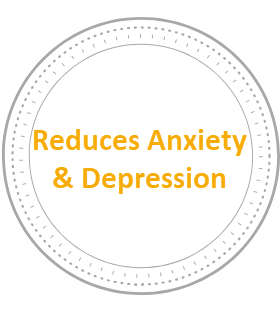 - Feeling anxious or depressed is a common experience. The ability of yoga to decrease anxiety and depression for participants is well-documented. Our yoga classes provide tools like physical postures, stretches, breathing exercises and mental practices like mindfulness to help alleviate symptoms of anxiety or depression.