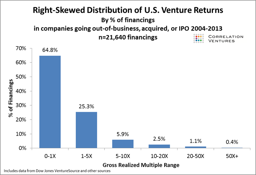 Distribution of US Venture Returns