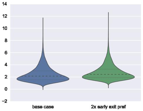 violin plot with comparison results