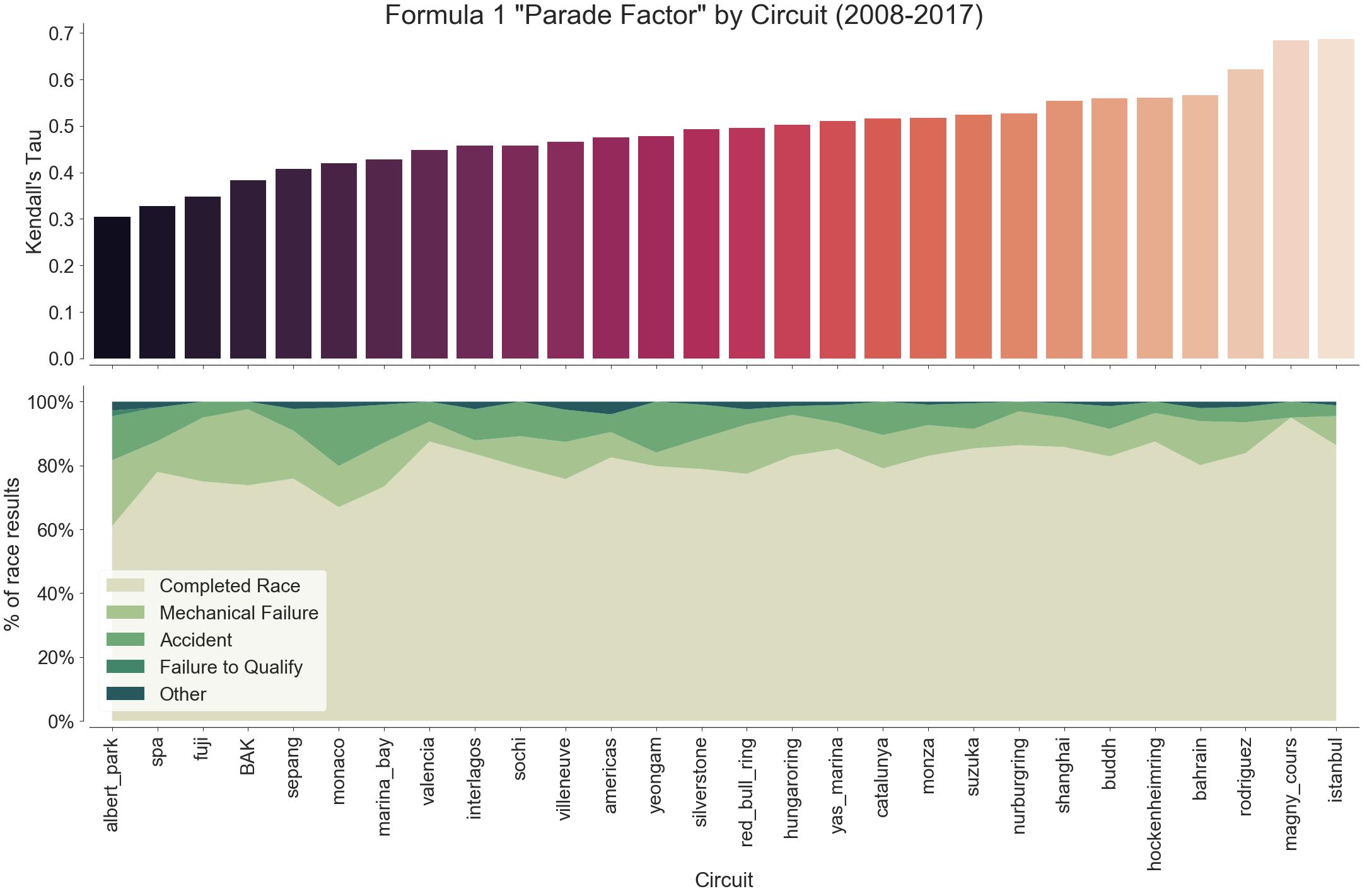 F1 Parade Factor
