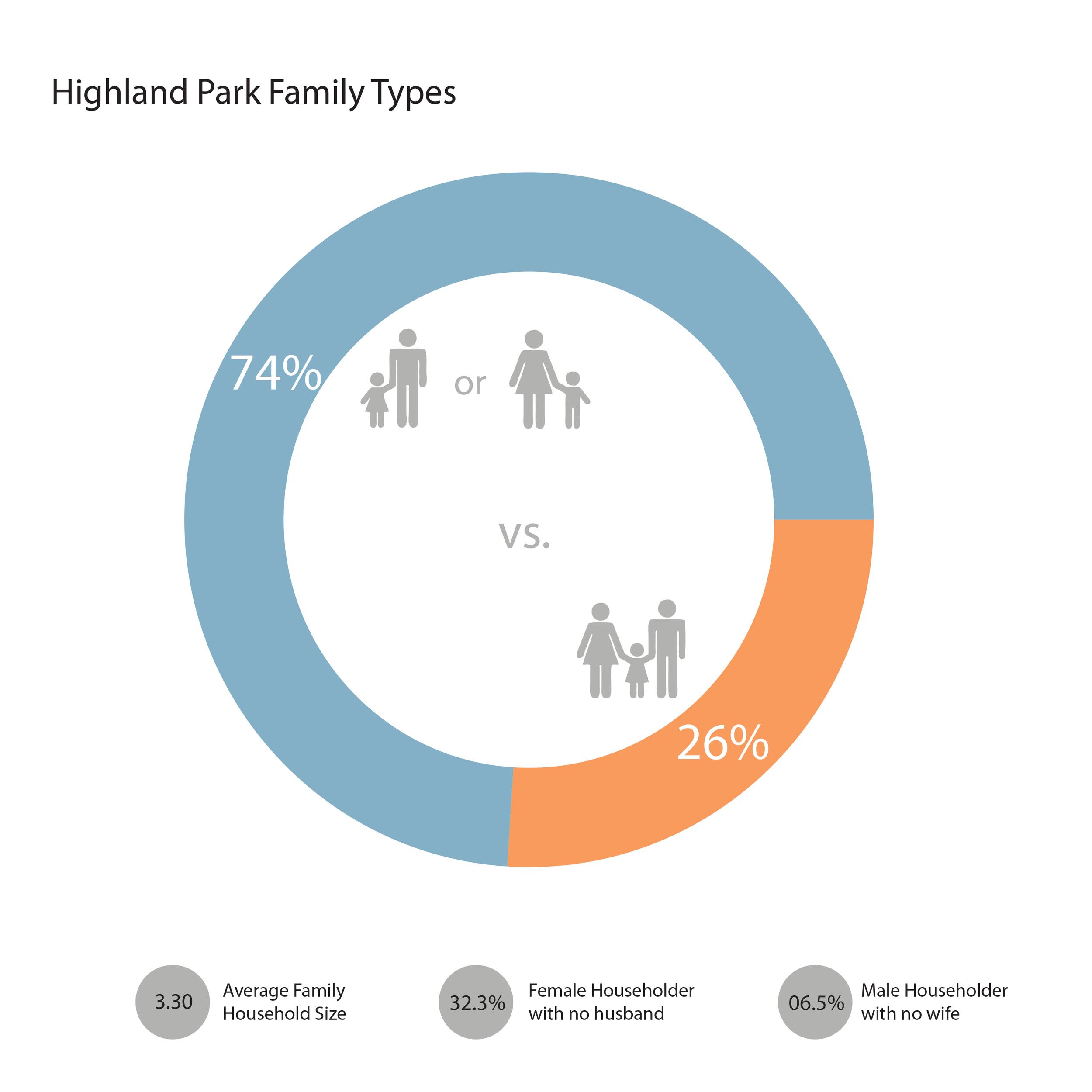 Highland Park Family Types.jpg