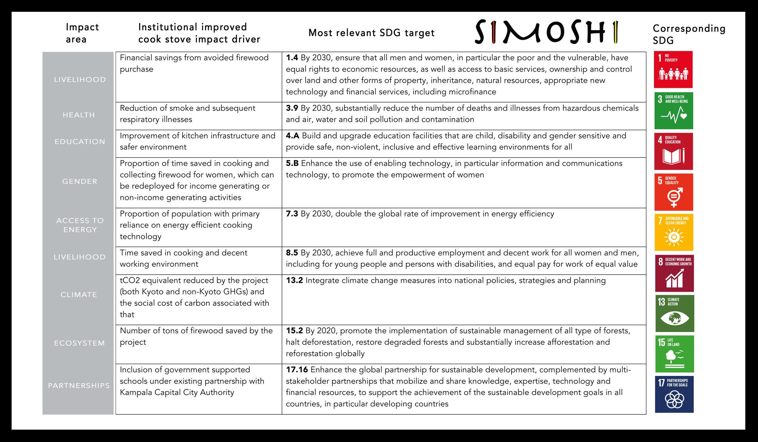 Simoshi_SDG Impact Area-1.jpg