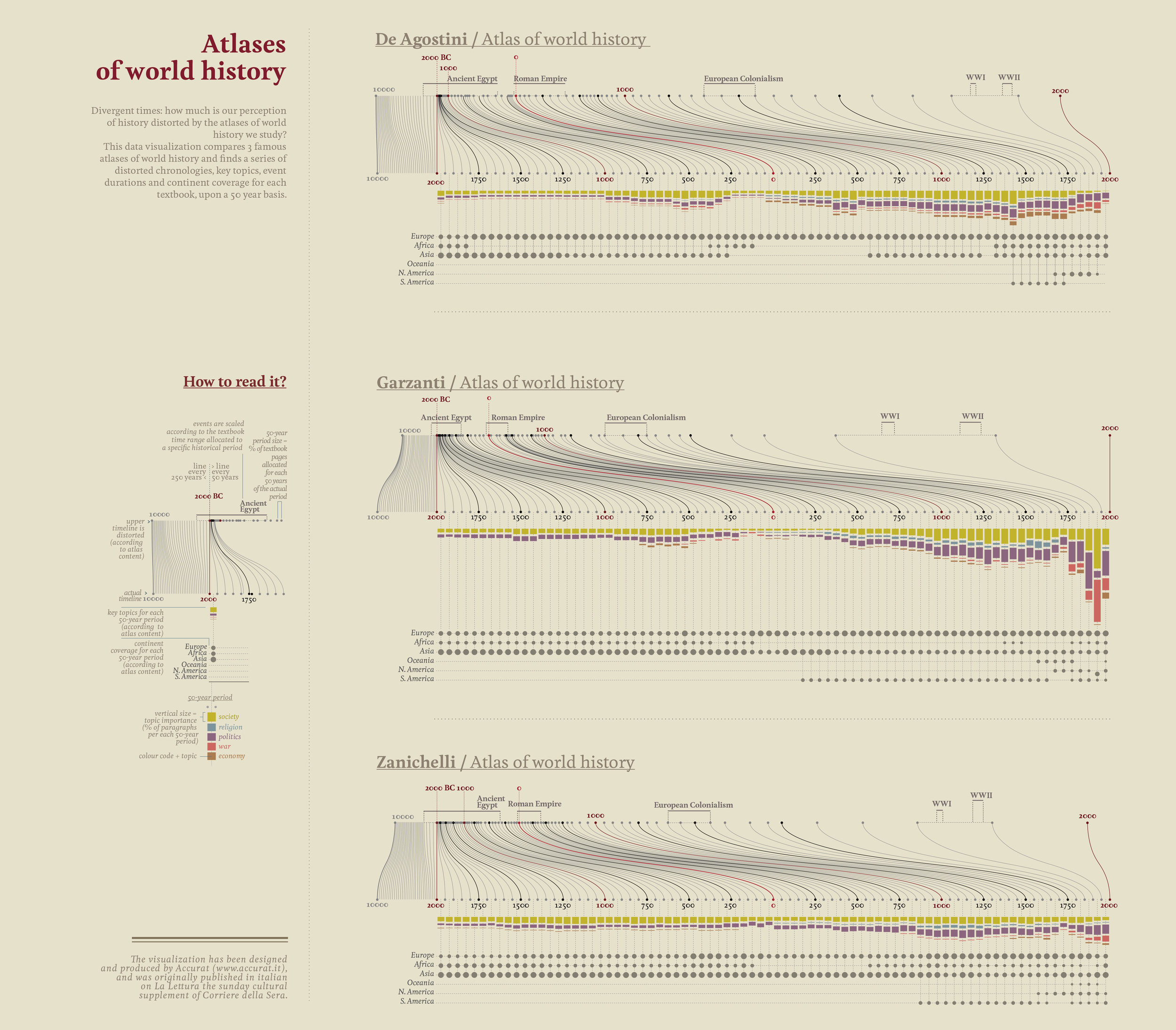 14.Comparing_historical_Atlases_new_layout.jpg