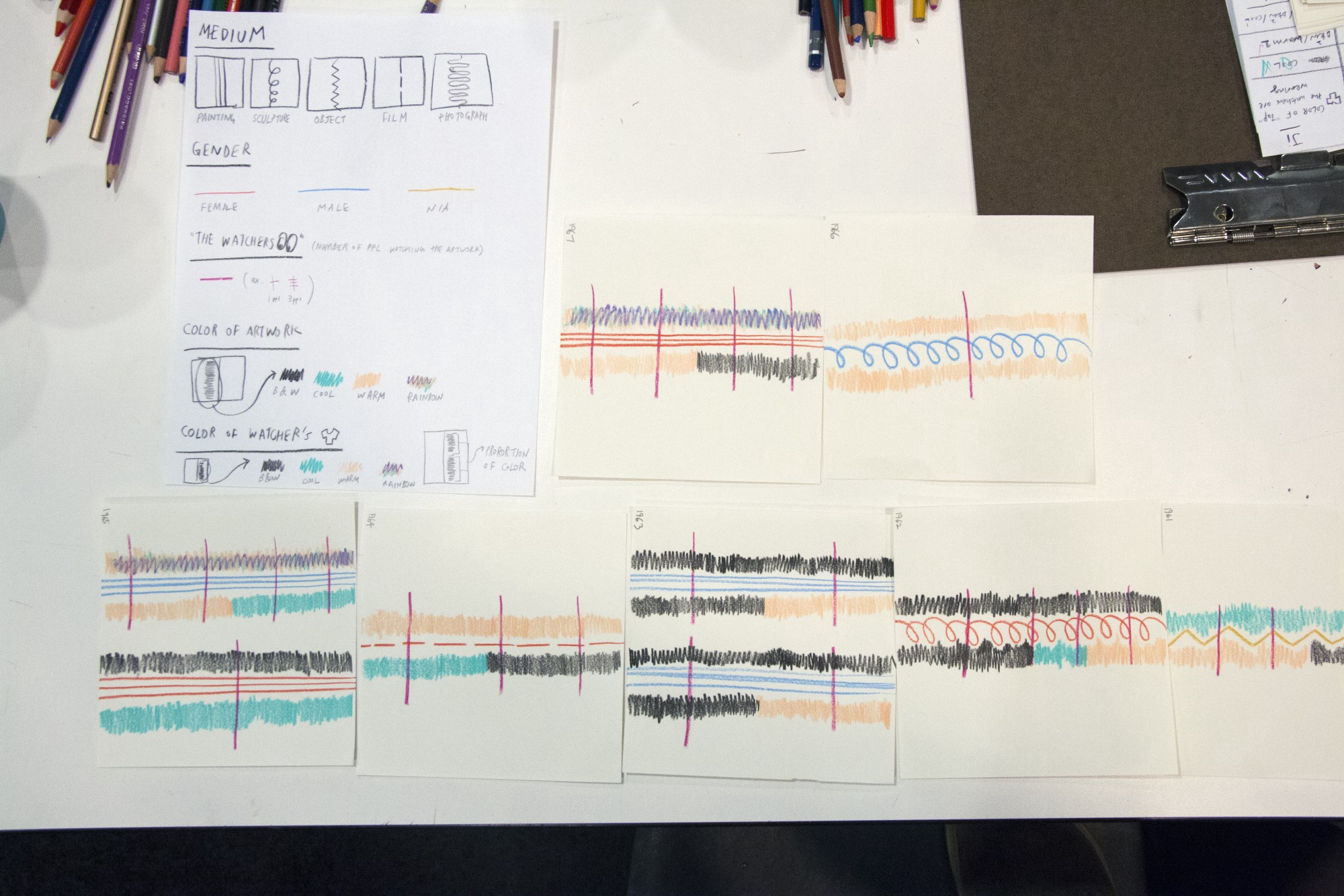 Workshop participant's completed data visualization. Photo: Manuel Martagon. © 2017 The Museum of Modern Art, New York.