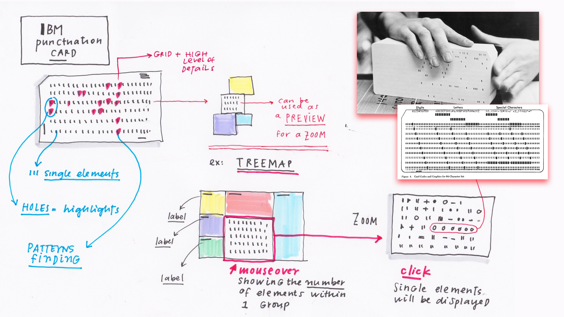 In this sketch, the textures of numbered rows and columns on IBM's punchcards look like single elements that can be interacted with on a data visualization.