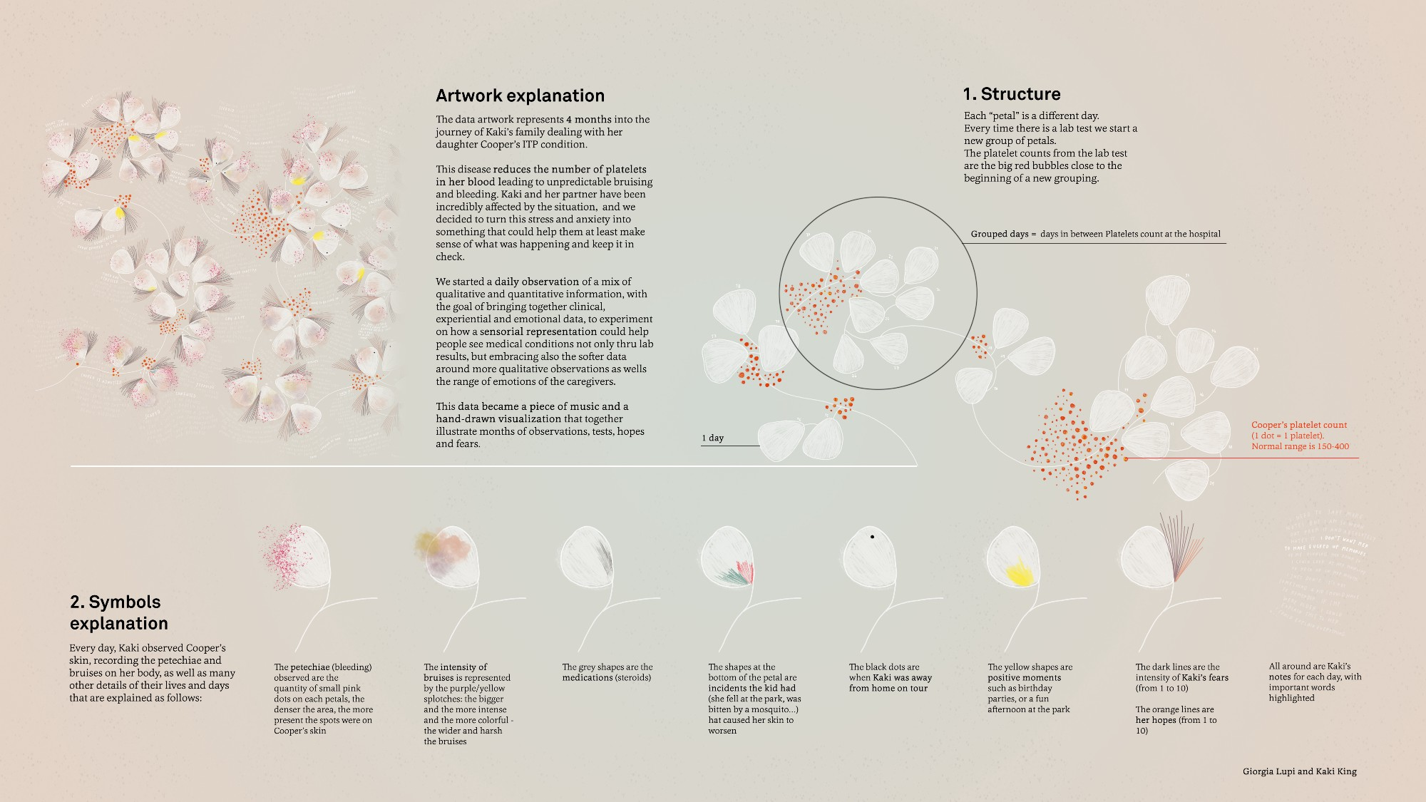 A complete key to interpret the artwork    (high-resolution here)