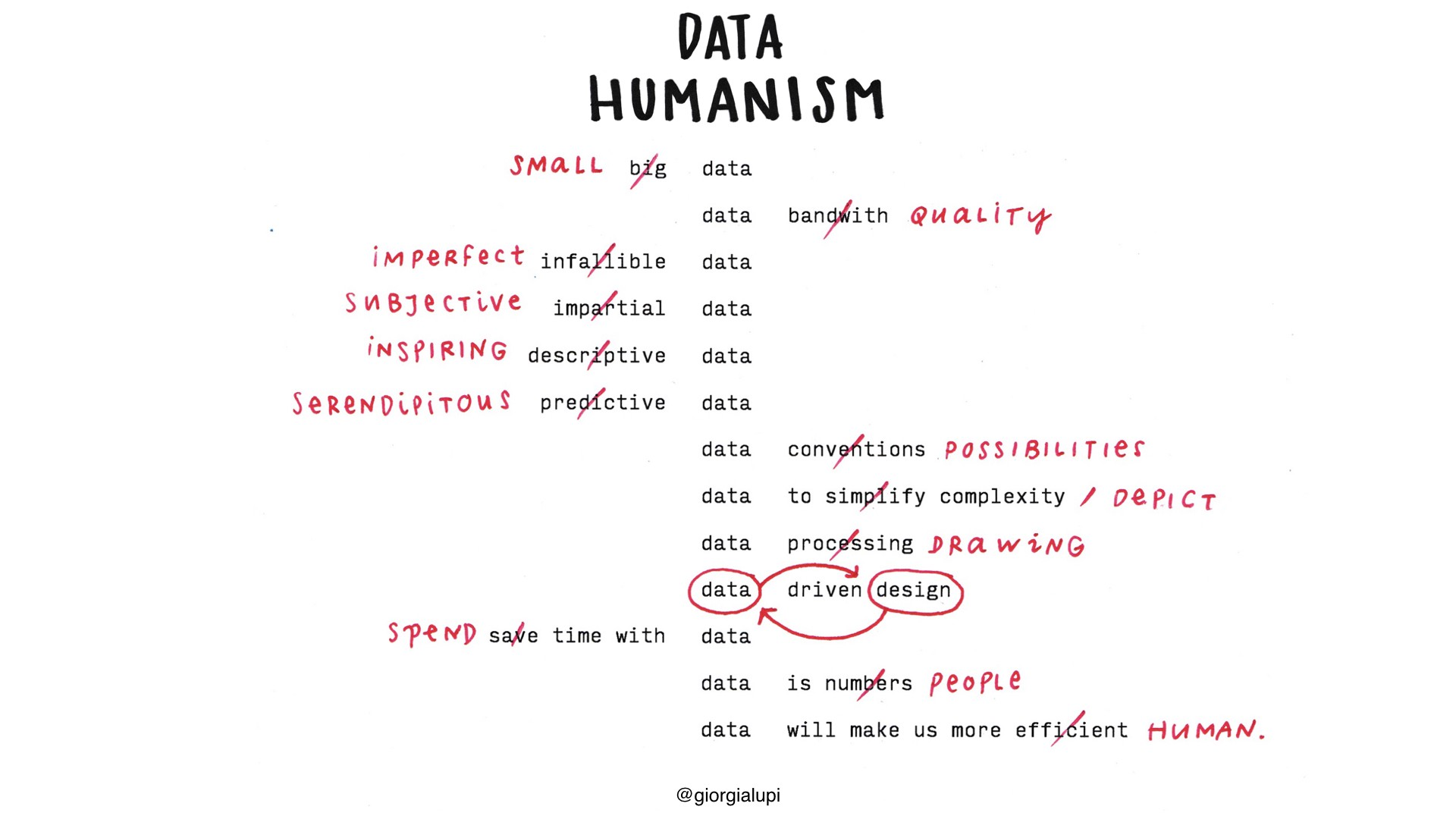 Data Humanism — Visual manifesto, 2017.