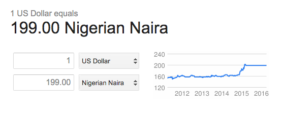 Naira exchange rate as of March 25, 2016