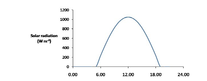 太阳辐射功率 vs 时间变化     夏季,以色列(32°N)