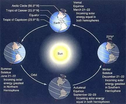 地轴引起的太阳直射点变化,以及阳光照射地球范围为圆形     图片来源:universetoday.com