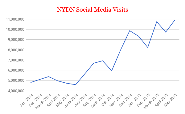 Traffic soared to record levels nearly every month after our newsroom implemented Buffer in the middle of 2014.