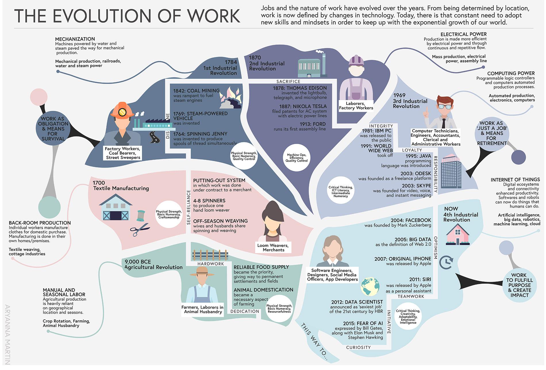 Aryanna Martin - The Evolution of Work.jpeg