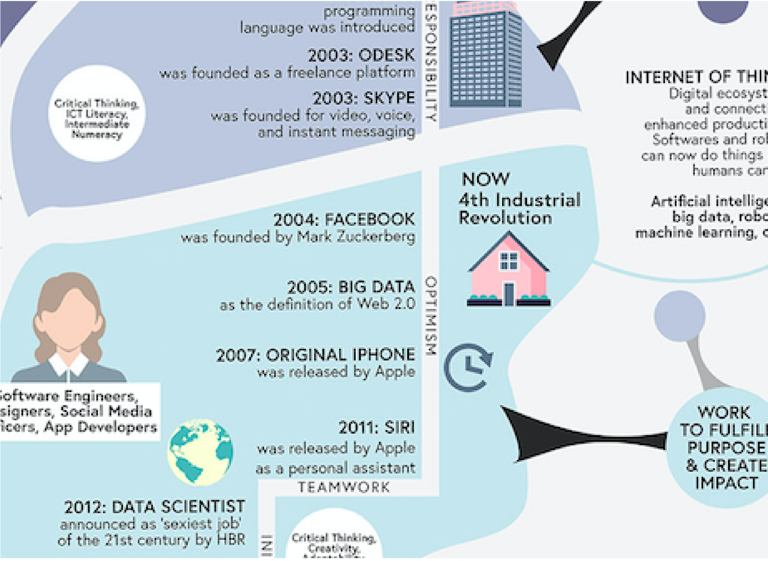 A Map on the Evolution of Work
