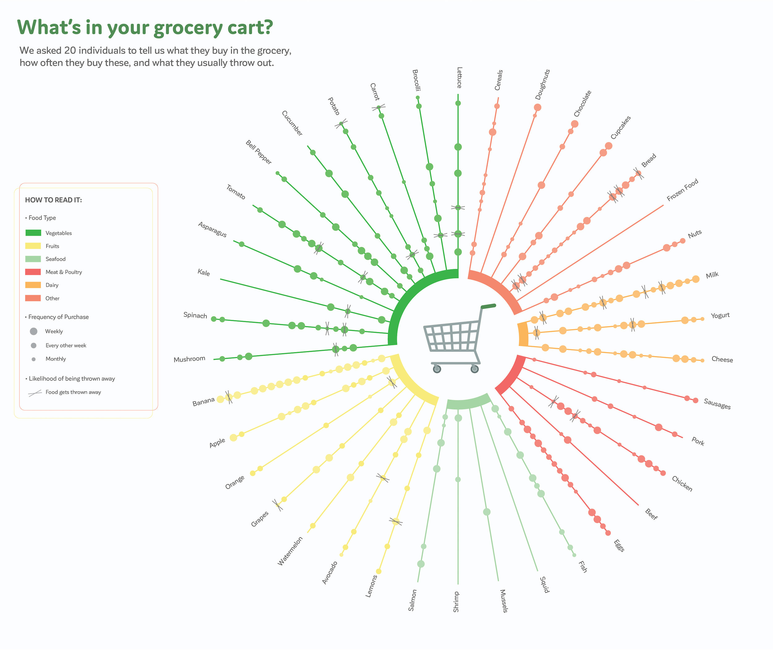 Grocery Cart Results Info Viz-01.jpg