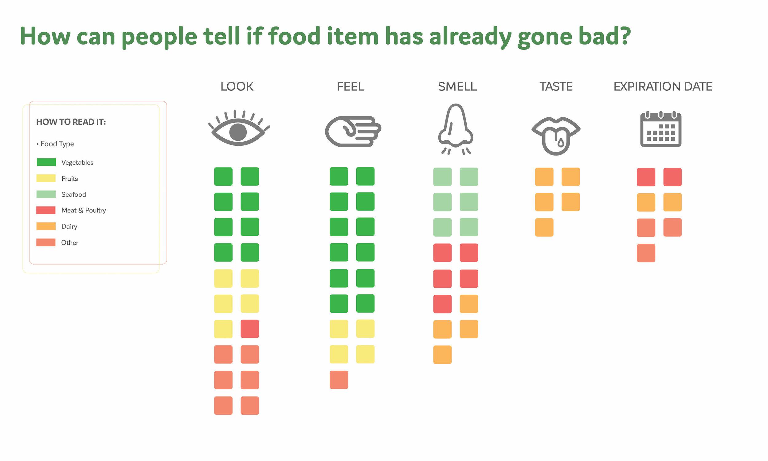 Grocery Cart Results Info Viz-02.jpg
